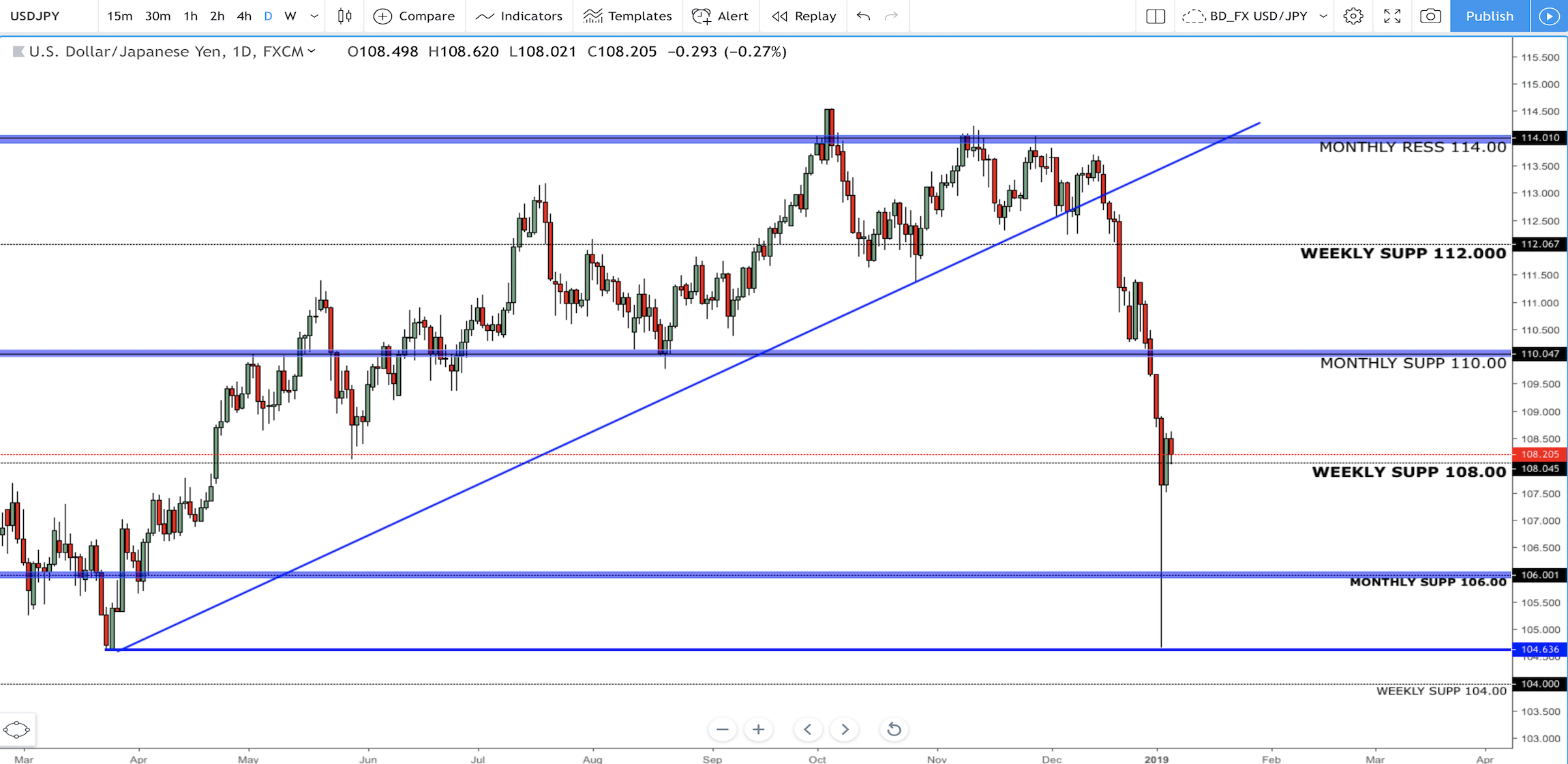 Usd Jpy Where To Next Following The Anese Yen Flash Crash