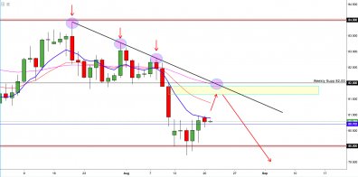 AUD/JPY: Seeks A Correction After Hitting The Deck