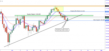 EUR/JPY:- All Eyes On Bank Of Japan Monetary Policy Statement