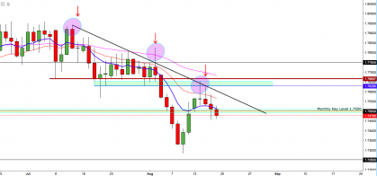 GBPAUD:- Monthly Level Remains Critical For Weekly Closure