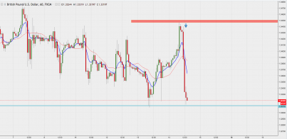 GBP/USD - What Goes Up, Sharply Comes Back Down!?