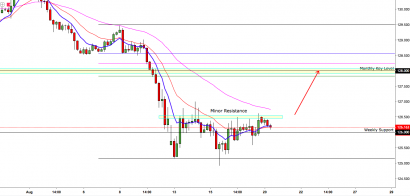 EUR/JPY: A Break Of 4-Hour Resistance Could See EURJPY Trade Higher