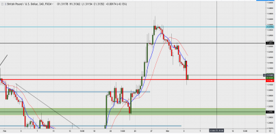 GBP/USD: What Goes Up, Always Comes Back Down
