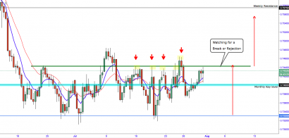 AUD/USD:- Once Again Reaches Critical Resistance Level