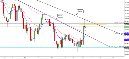 AUDUSD:- Resting At Dynamic Resistance