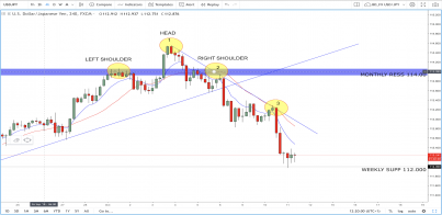 USD/JPY: Break Of 112.0 Due Soon