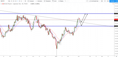 GBP/JPY: Slowing Down Before The Next Run!!