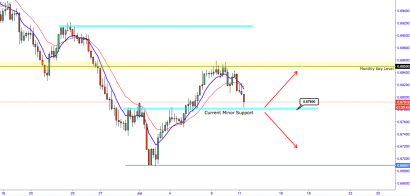NZDUSD:- Violent Rejection Off Major Resistance Level