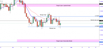 AUDUSD:- Remains Stubborn Amid Bearish Speculation