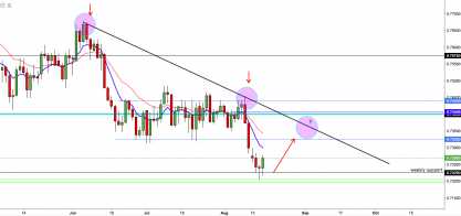 AUDUSD: Major Support Levels Achieved, Time For Some Recovery?