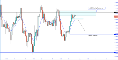 EUR/USD To Follow Through With Weekly Bearish Closure?