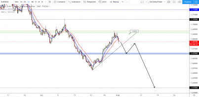 EUR/NZD: Are we lining up for a new leg?