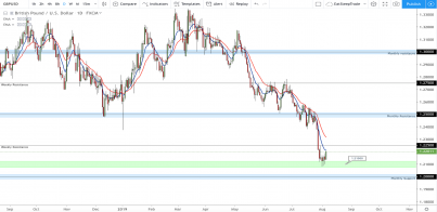 GBP/USD: Bears breaking every support level but where to next?