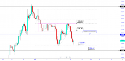 GOLD: Bulls To Pullback To $1309 Before Crashing To $1300