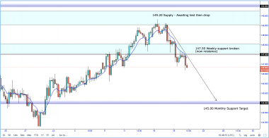 GBP/JPY Perfect Reversal! 145.00 Is Next.