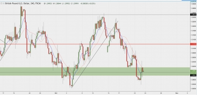 GBP/USD: The Game Of Fighting 1.3000 Restarts!