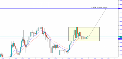 EUR/USD: Continue The Upside Flow - 1.1650 Target