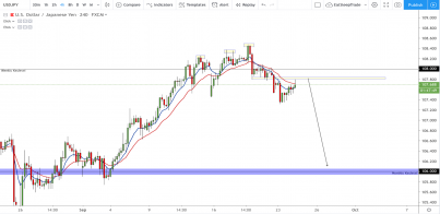 USD/JPY: Rejecting off 108.000 as expected. Can we fall to 106.00?
