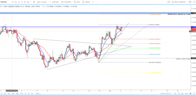 NZD/USD - Is There No Stopping This Pair?