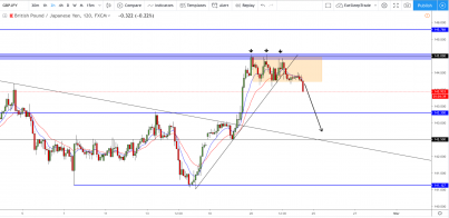 GBP/JPY: Stalling at resistance, Looking For Short Positions