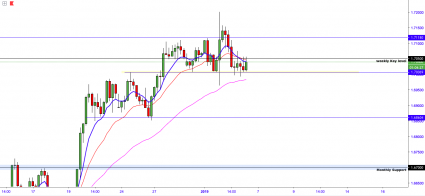 EURNZD:- Price Remains In Daily Ranges
