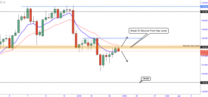 EURJPY - Retesting the Major Boundary of 128.000