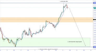 EUR/USD Shorts from 1.1540 incoming.
