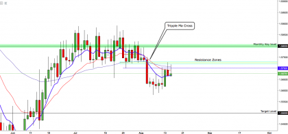 EUR/AUD: Looks For A New Leg To The Downside