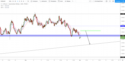 EUR/AUD: Having A Breather Before Taking A Further Plunge!