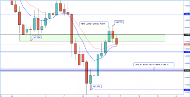 GBP/JPY - Daily Lower Swing High? Back to 145.00
