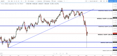 USD/JPY: Where To Next Following The Japanese Yen Flash Crash