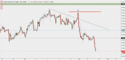 GBP/USD: Where Is The Next Support?