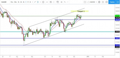 GOLD: Upside Potential To $1256.60 For This Precious Metal