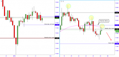 AUDJPY:- Roll Over Could Be Imminent