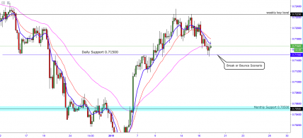 AUDUSD:- Retraces From The Highs Straight Into Daily Support