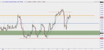 USD/CAD - Will USD/CAD Fall or Rise?