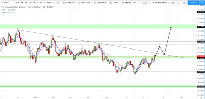 AUD/USD: Are we ready to witness 0.7200?