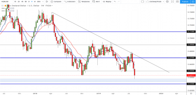 NZD/USD: Three weeks of continuous bearish momentum aided by rate cut!