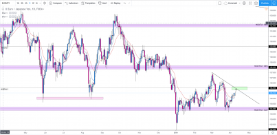 EUR/JPY: Expecting Bears to Drag The Price To 125.00