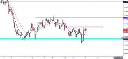 AUD/USD: Monthly Support Remains Firm