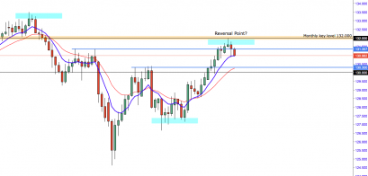 EUR/JPY: Are We Seeing Early Signs Of A Reversal?