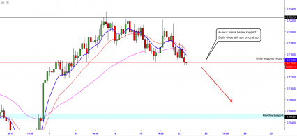 AUDUSD:- Looks To Maintain A Break Below 0.71500 Support