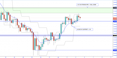 GBP/JPY To 147.50 then decline?