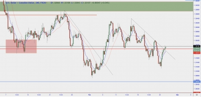 USD/CAD: Fourth Bounce Or Will We Break?