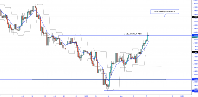 EUR/USD - Can We Push Further to 1.1925