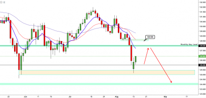EURJPY - A Brief Relief After A Crushing Decline