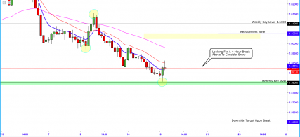 EURAUD:- Rejection Off Major Support