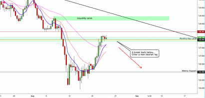 EUR/JPY: Slows Down After Reaching Major Resistance