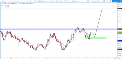 NZD/USD: Sets its eyes on 0.69000 once more?
