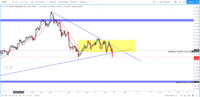 USD/JPY: Large 50 PIP move breaking  support, is this going to break the recent consolidation?